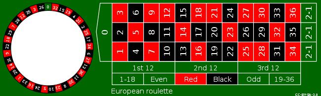 Rulett Regler